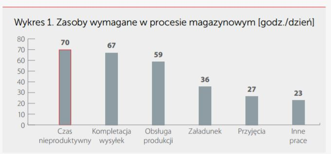 Produktywność magazynu