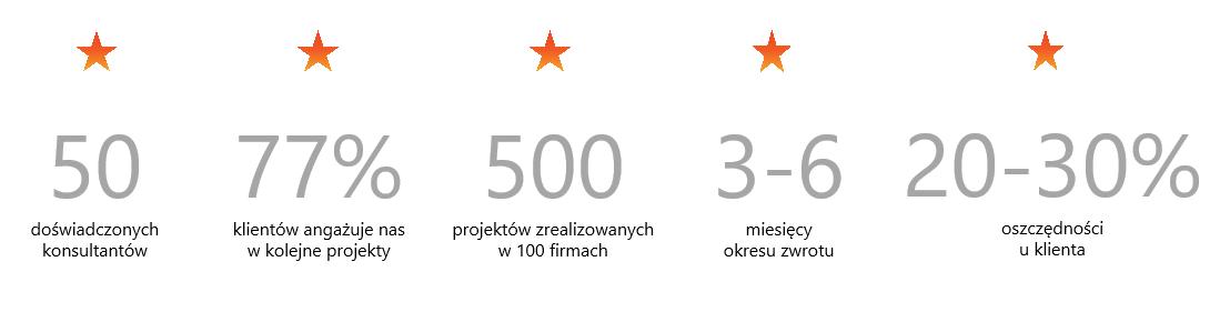 Smart Project - optymalizacja procesów i redukcja kosztów