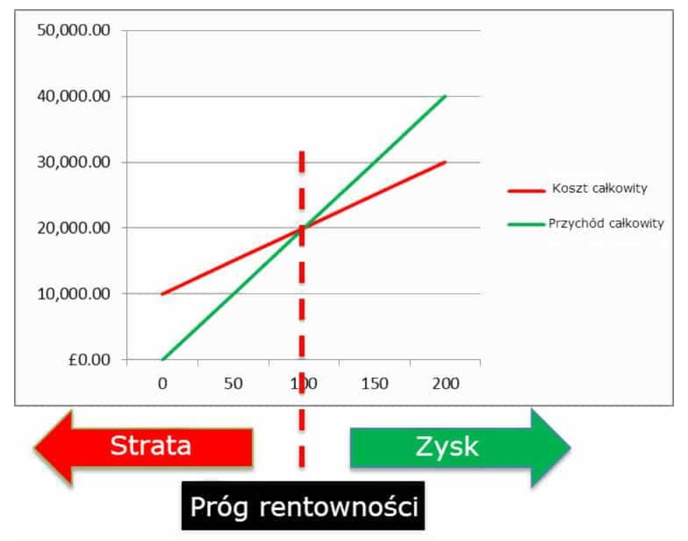 Budowa przewagi konkurencyjnej i maksymalizacji rentowności
