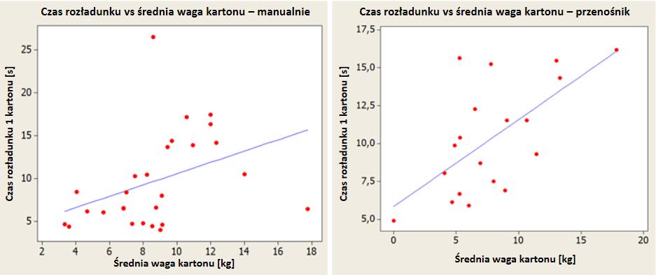 Usprawnienia procesów logistycznych - Zależność między liczbą masą kartonów a średnim czasem rozładunku kartonu