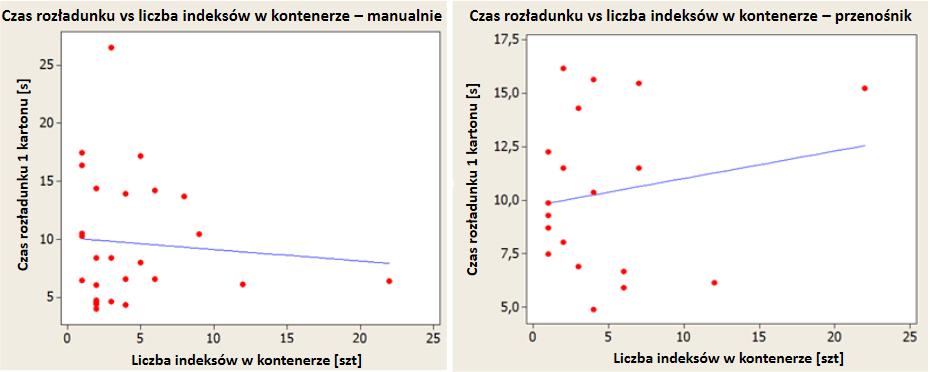 Usprawnienia procesów logistycznych - Zależność między liczbą asortymentów w kontenerze a średnim czasem rozładunku kartonu