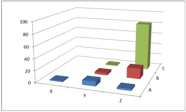 ABC/XYZ analysis results expressed by the number of indexes in particular groups for a papermaking company.