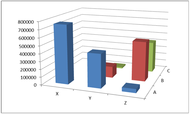ABC/XYZ analysis results expressed as inventory value for individual groups, for a papermaking company.