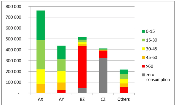 Results of the coverage factor test for the groups with the highest inventory value for a papermaking company. ABC/XYZ analysis