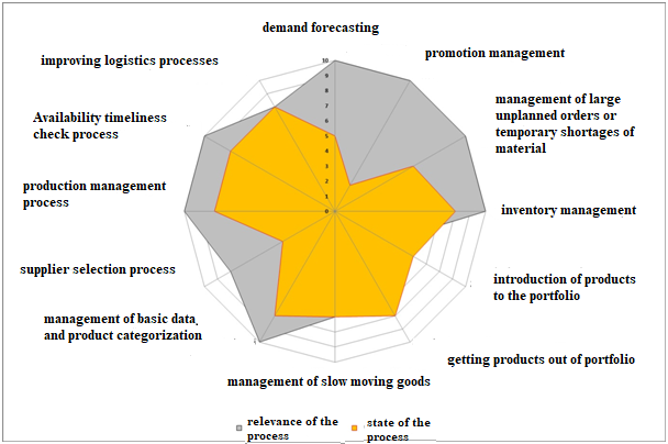 Results of the self-assessment of the pharmaceutical company. Demand forecasting.