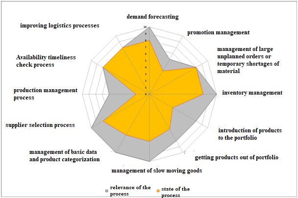 The results of the self-assessment of the papermaking enterprise. Demand forecasting.