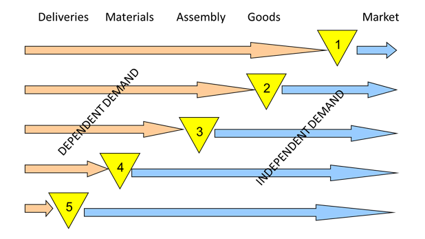 introduction to the demand - Typical positions of the decoupling point